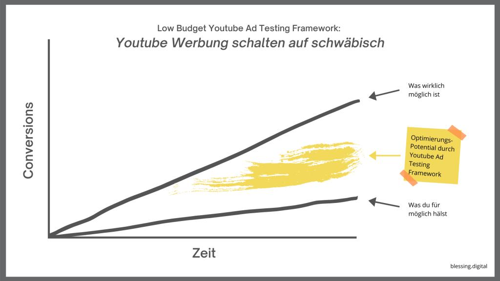 Low Budget Youtube Ad Testing Framework Youtube Werbung schalten auf schwabisch